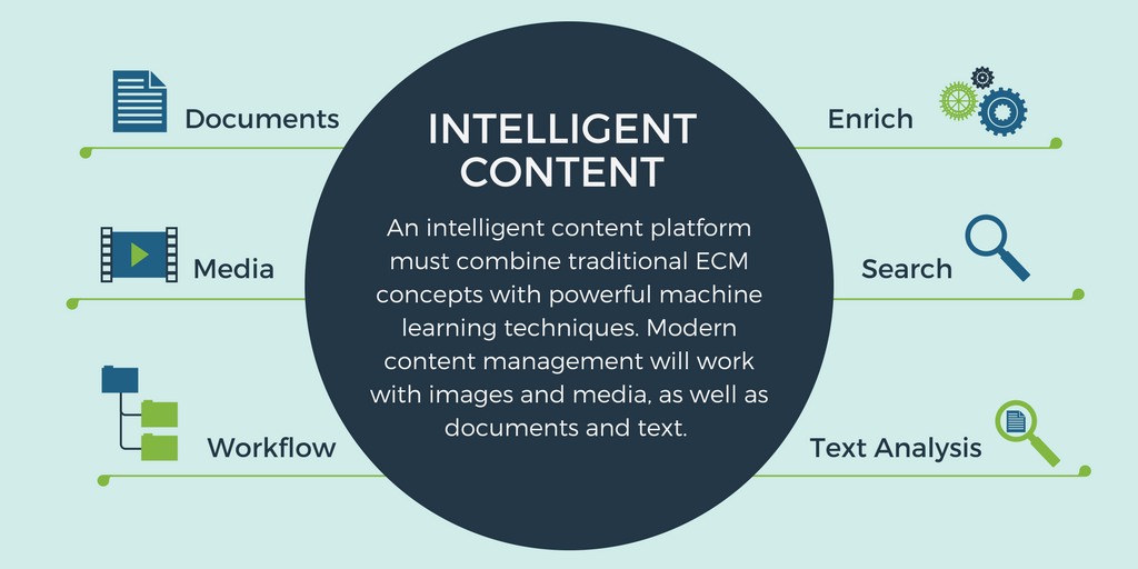 Blog Image_The Future of Content Management and Artificial Intelligence